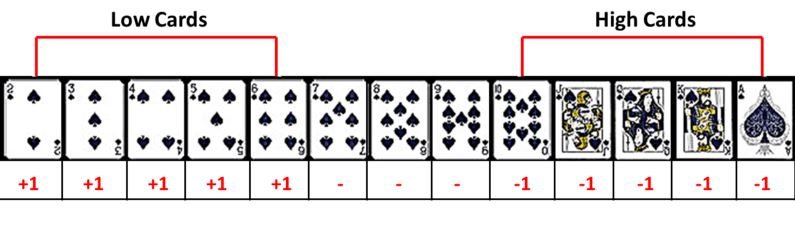 hi-low blackjack card counting